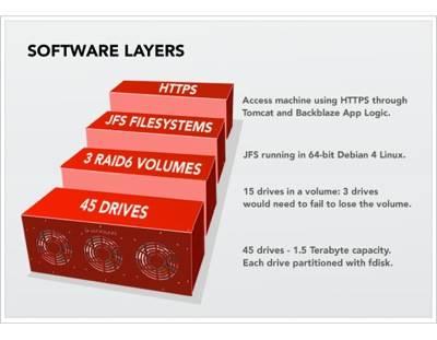 storage software