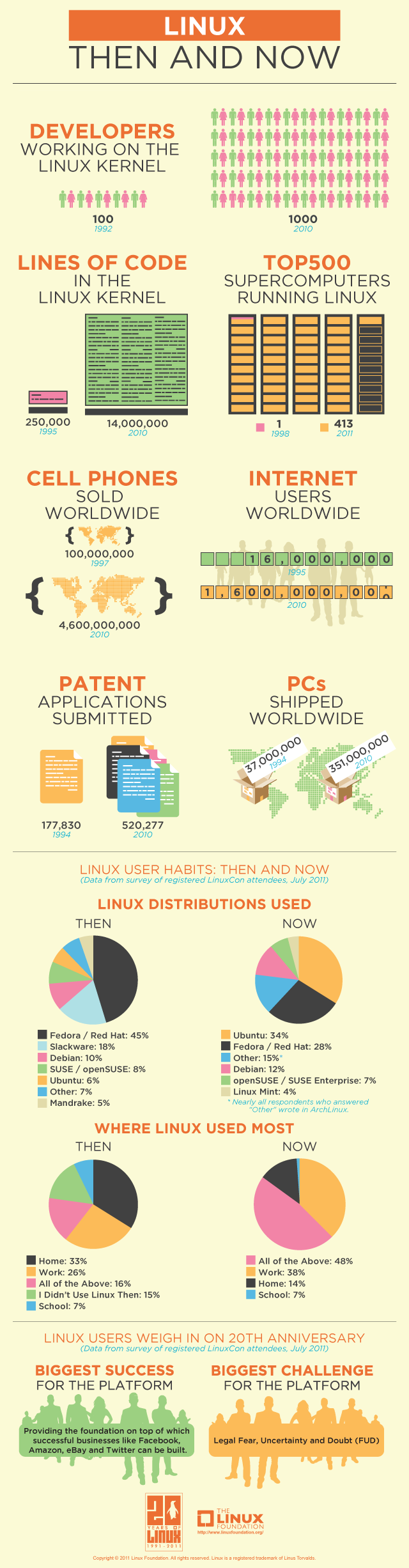 linux then and now