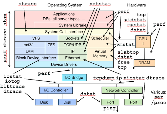 linux performance analysis and tools